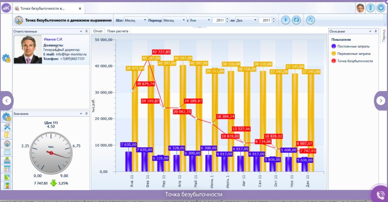 KPI Monitor отзывы