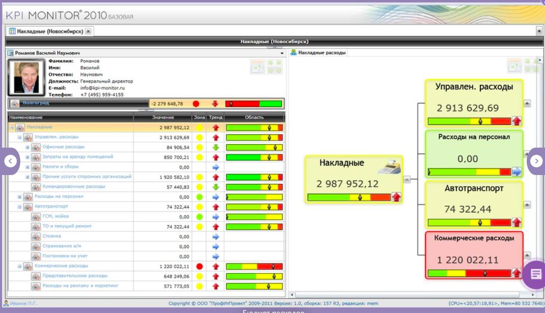 KPI Monitor ПО
