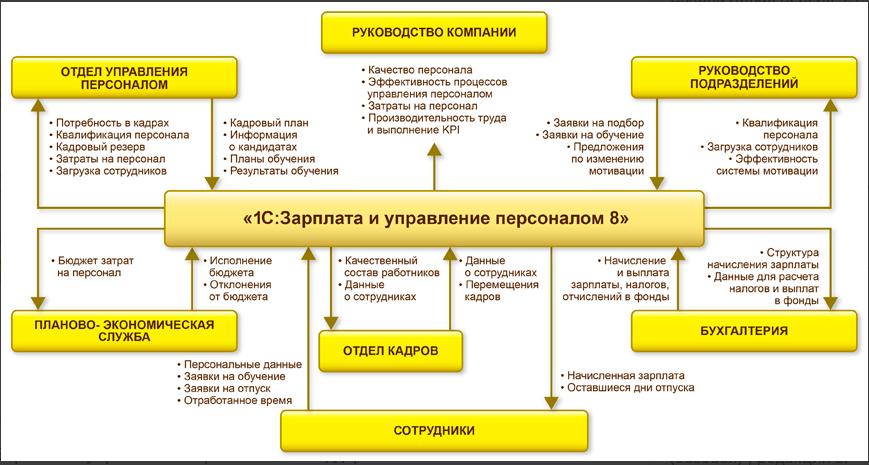 1С:Зарплата и управление персоналом ПО
