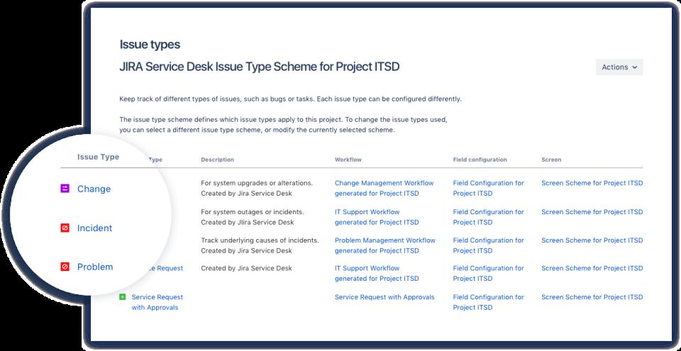 Jira Service Desk сравнение