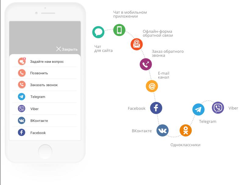LiveTex отзывы