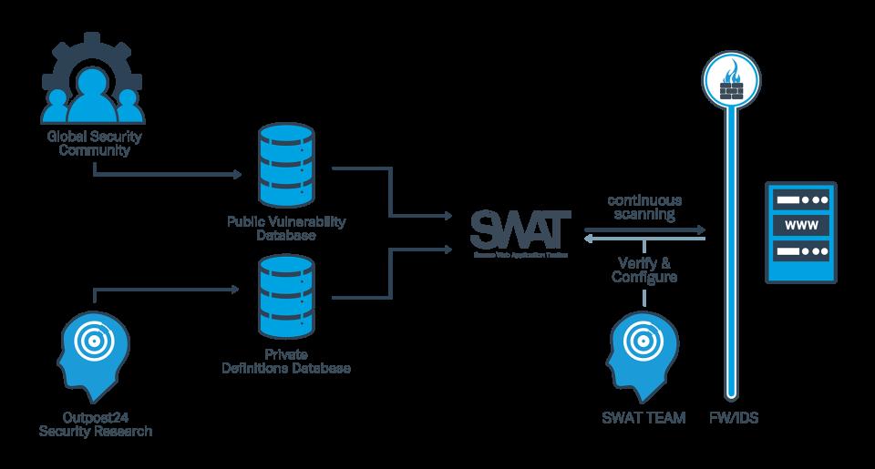 SWAT - the Secure Web Application Tactics отзывы